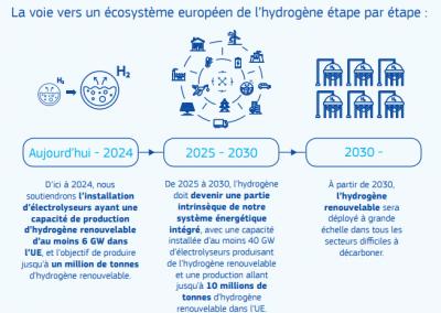 La Commission Européenne favorable à l'hydrogène vert