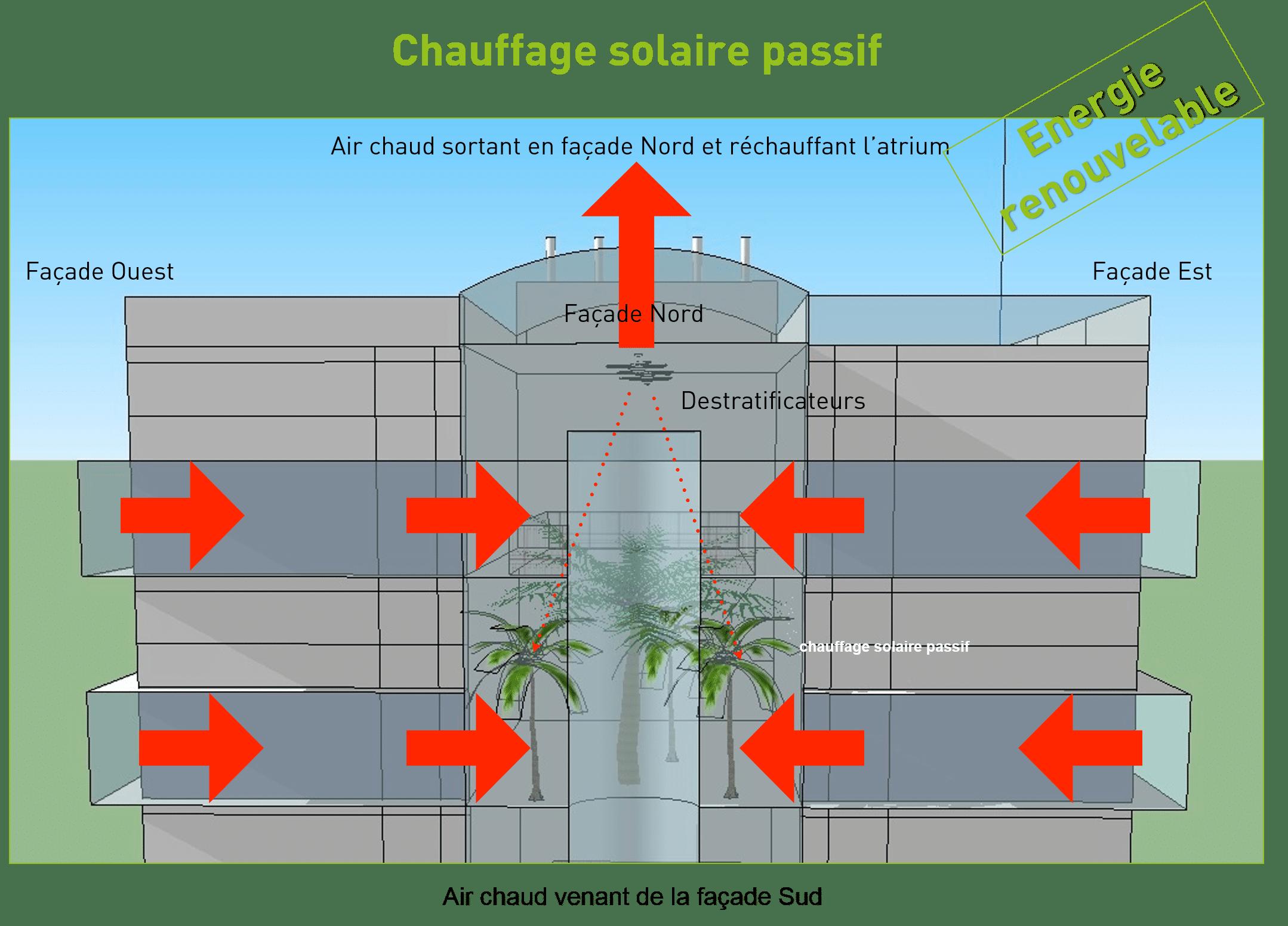 Concept du Chauffage Solaire Passif