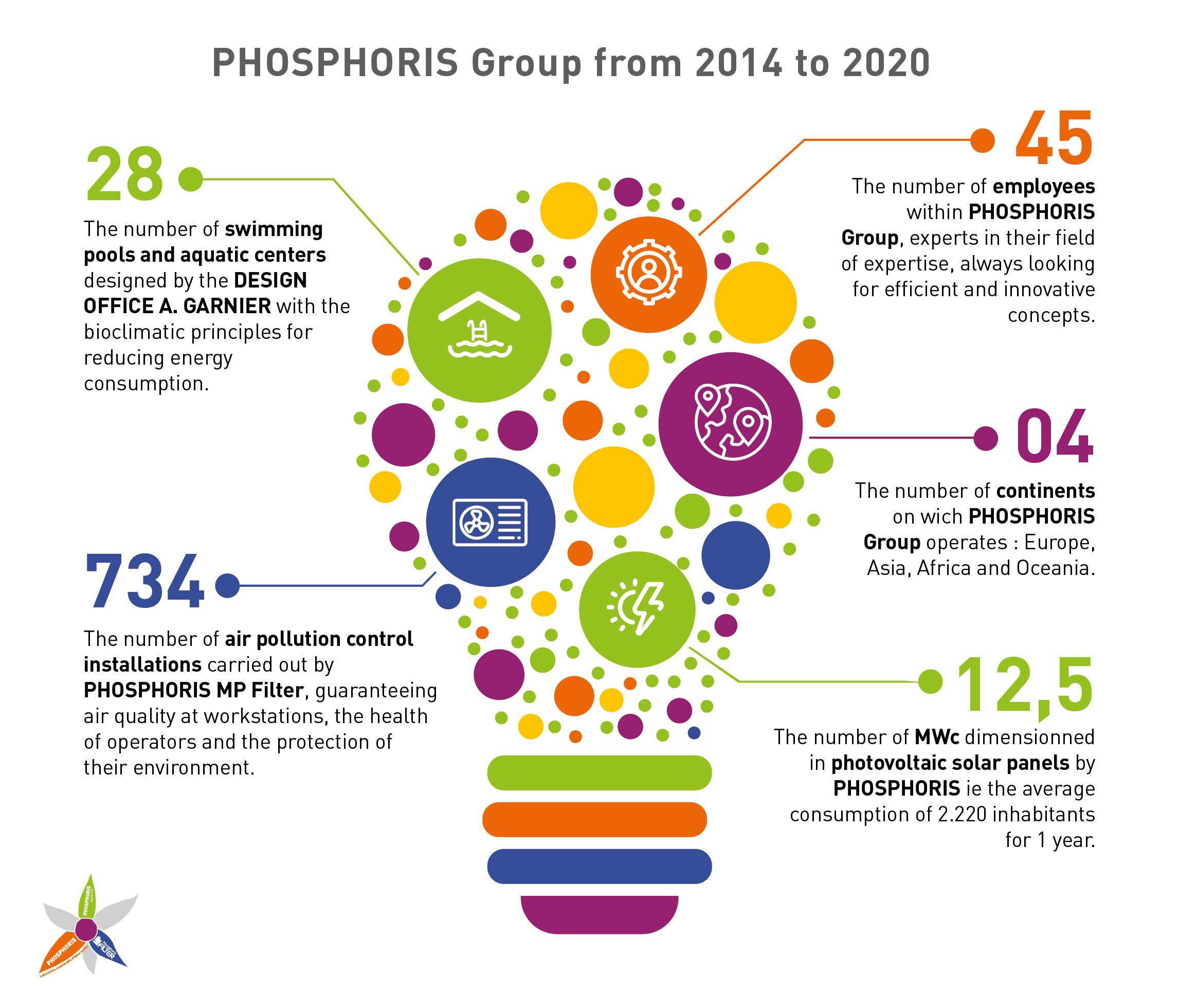 Key numbers of PHOSPHORIS