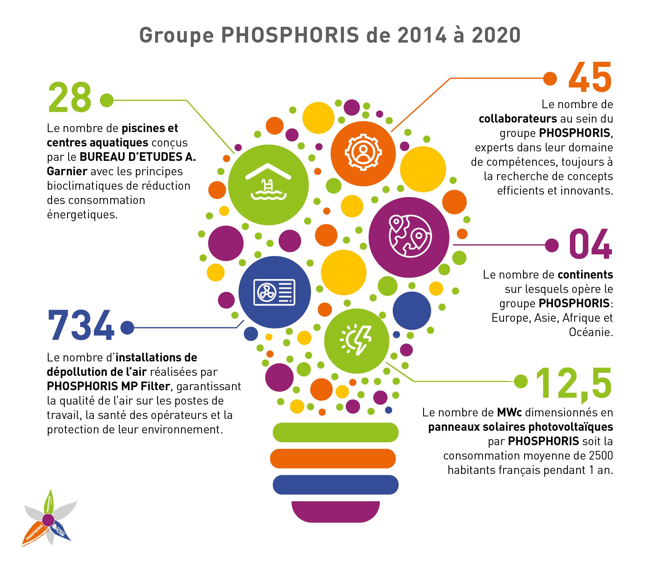 Chiffres clés du groupe PHOSPHORIS en 2020