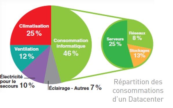 Répartition de la consommation d'un data center