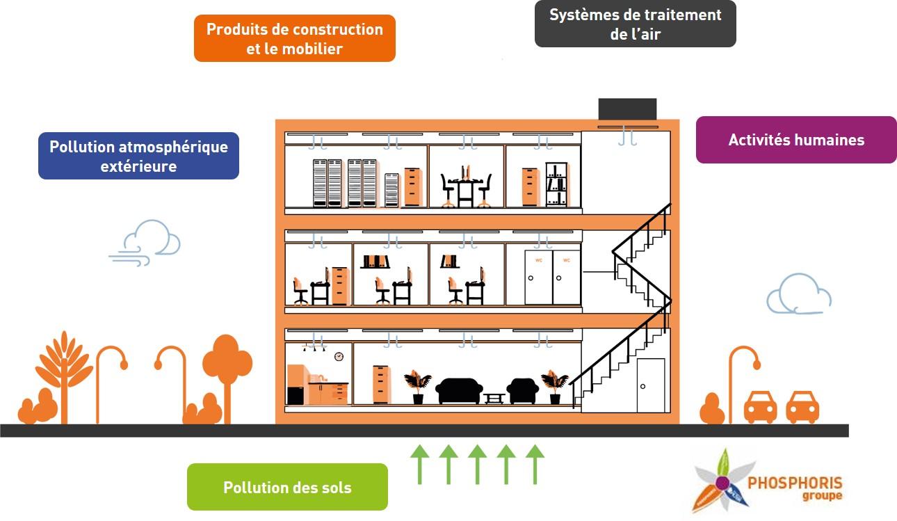 Les sources de polluants à l'échelle du bâtiment