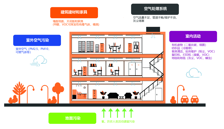第三产业建筑的室内空气质量, 污染源