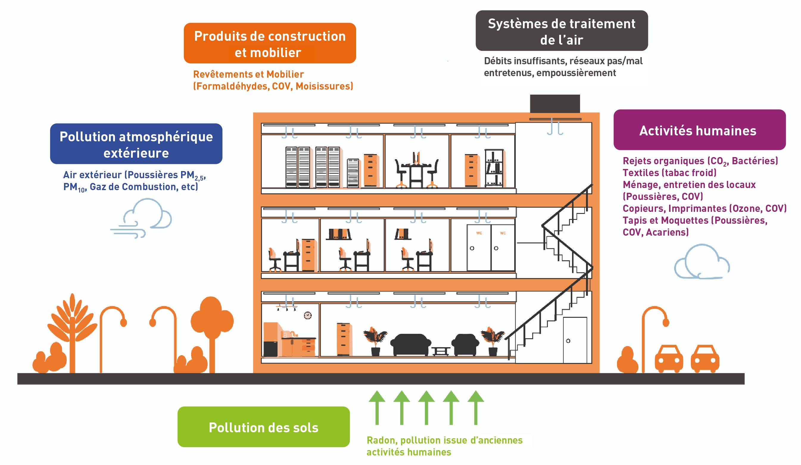 Qualité de l'Air : les sources de pollution, bureau